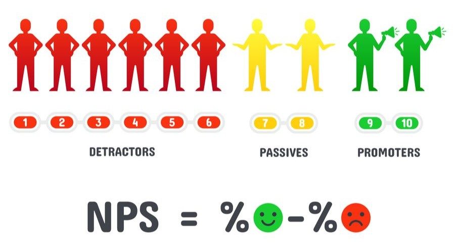 Net Promoter Score or NPS